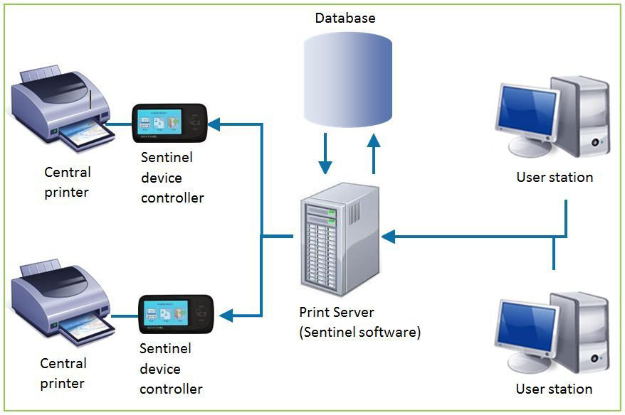 how does a print server work